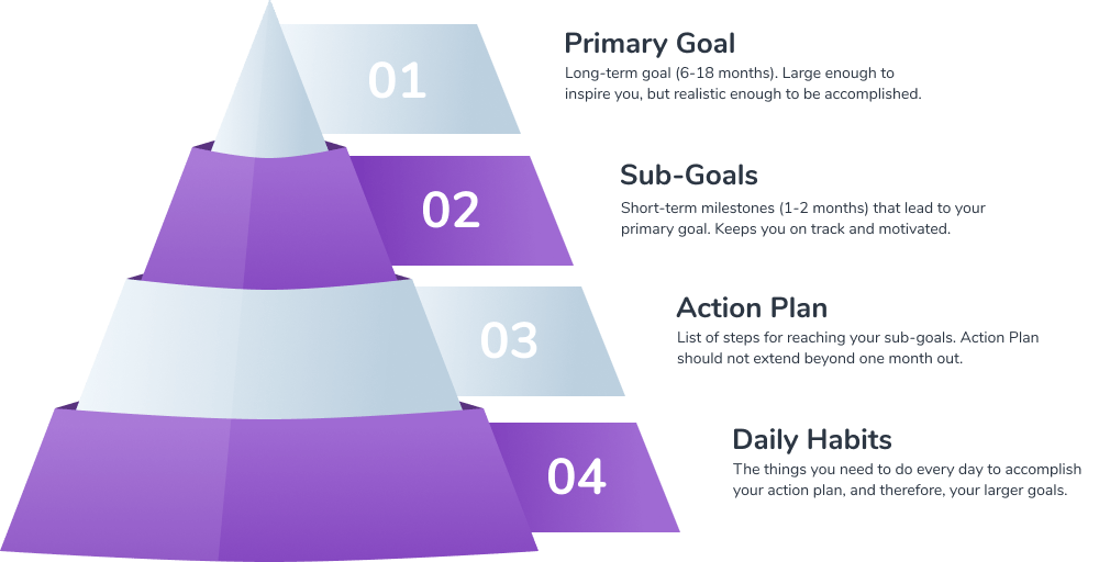 Goal pyramid for court reporters
